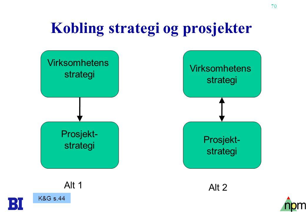 Kobling strategi og prosjekter