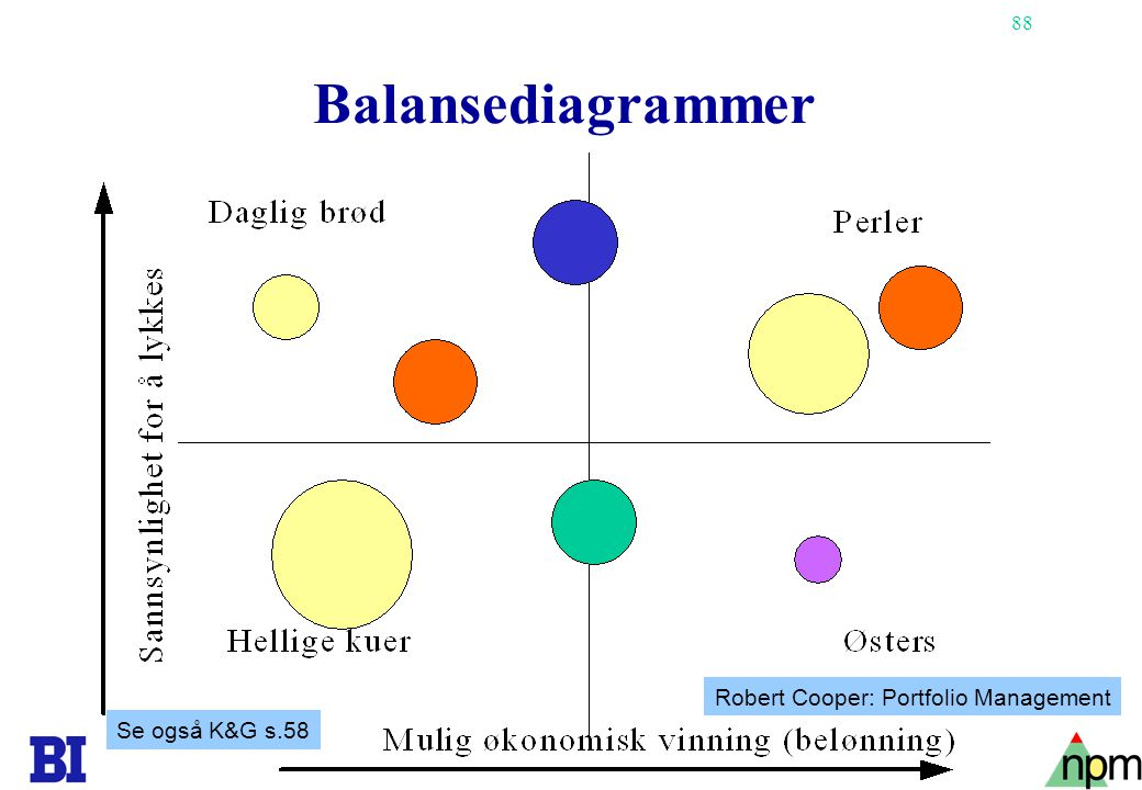 Balansediagrammer Robert Cooper: Portfolio Management Se også K&G s.58