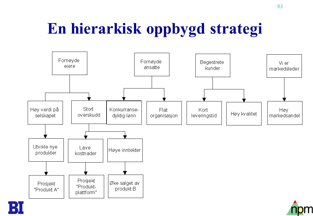 En hierarkisk oppbygd strategi