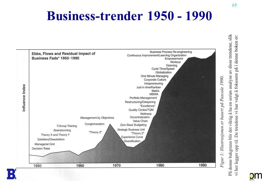Business-trender 1950 - 1990