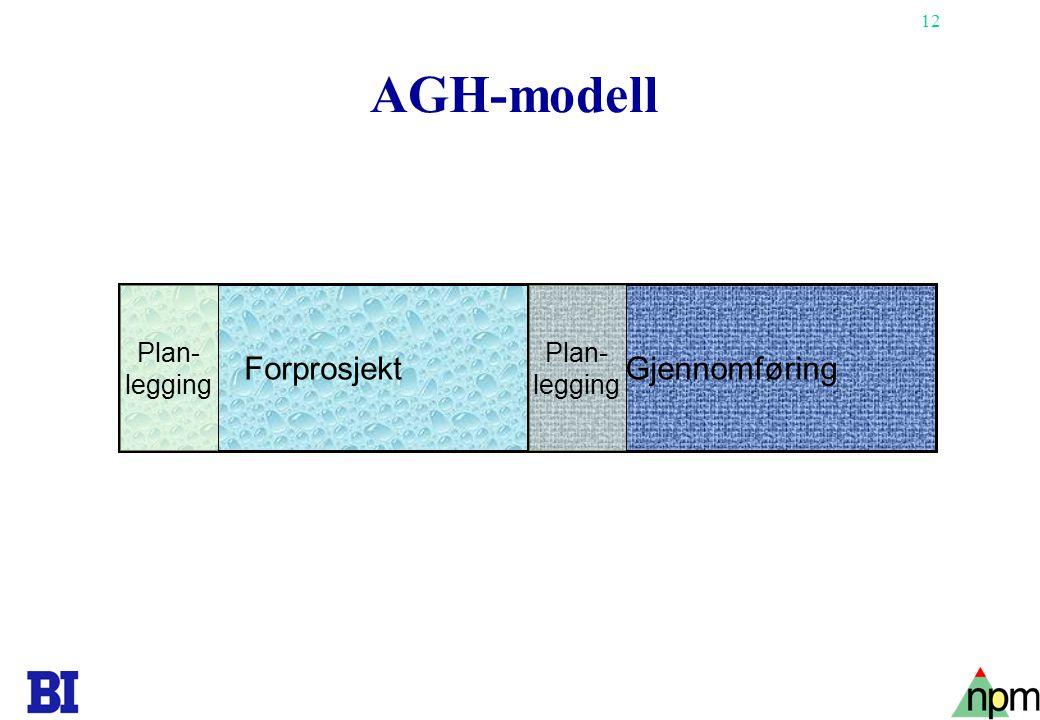 AGH-modell Forprosjekt Plan- legging Gjennomføring Plan- legging