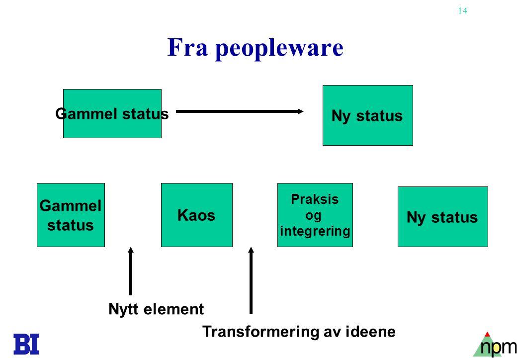 Fra peopleware Gammel status Ny status Gammel Kaos Ny status status