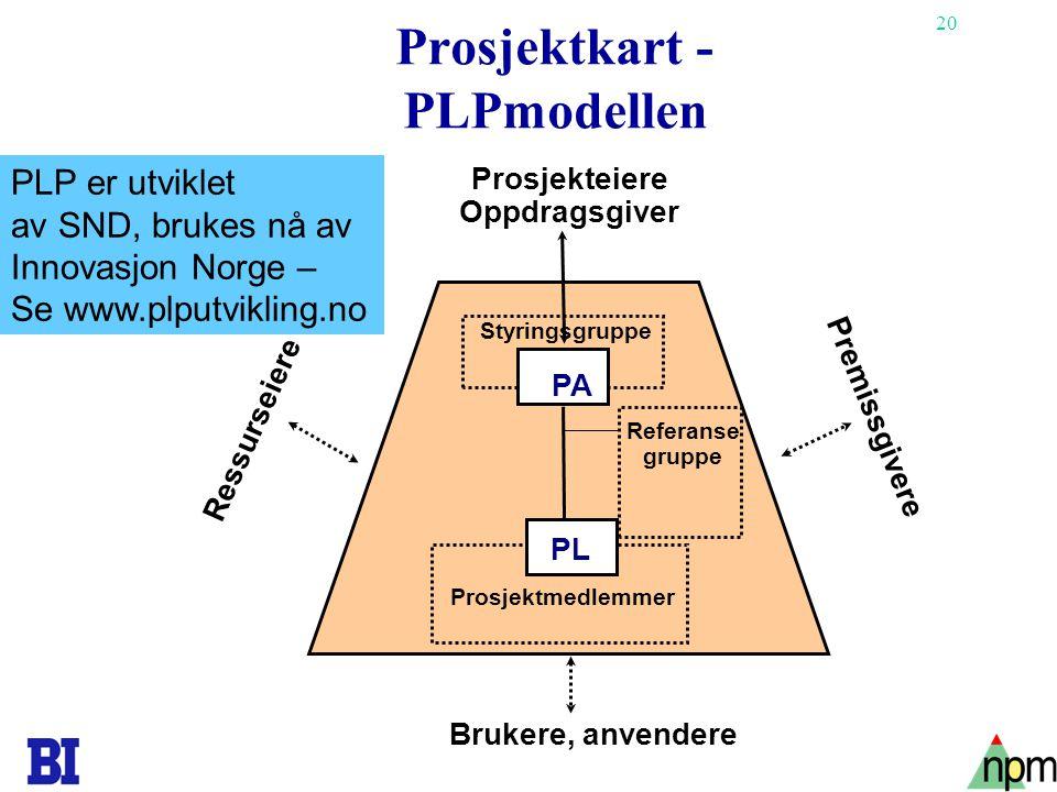 Prosjektkart - PLPmodellen