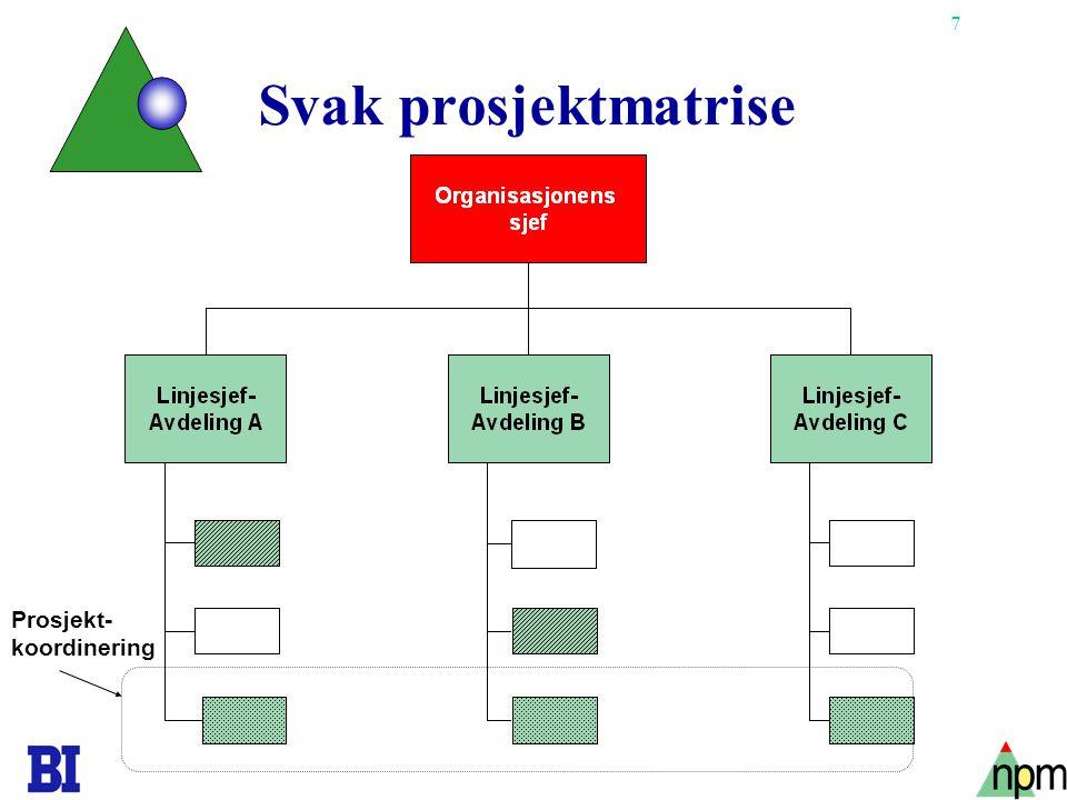 Svak prosjektmatrise Prosjekt- koordinering