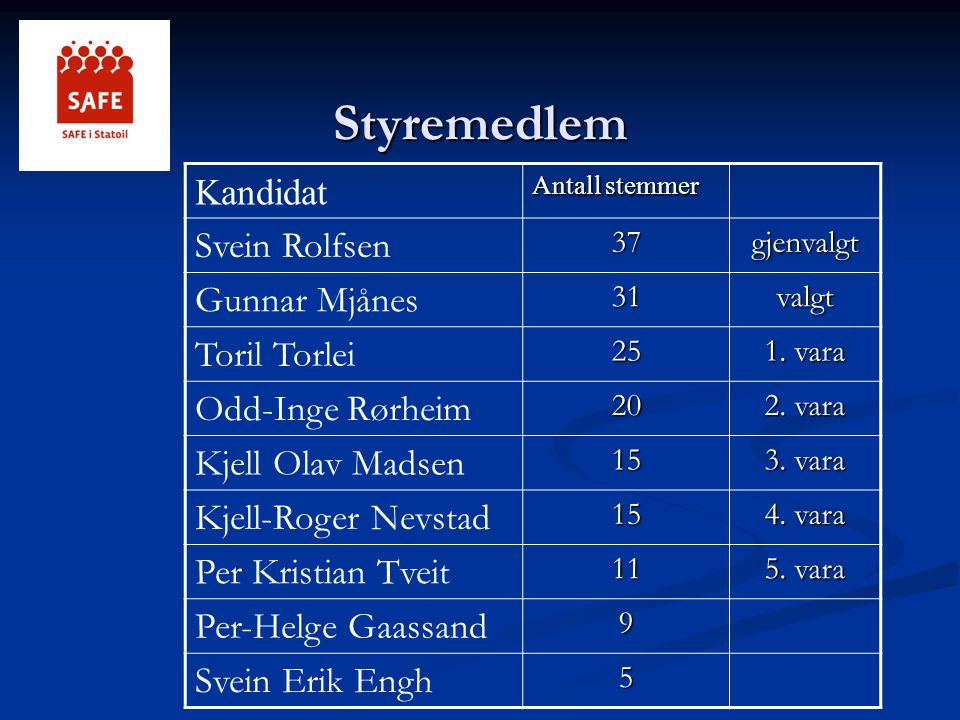 Styremedlem Kandidat Svein Rolfsen Gunnar Mjånes Toril Torlei