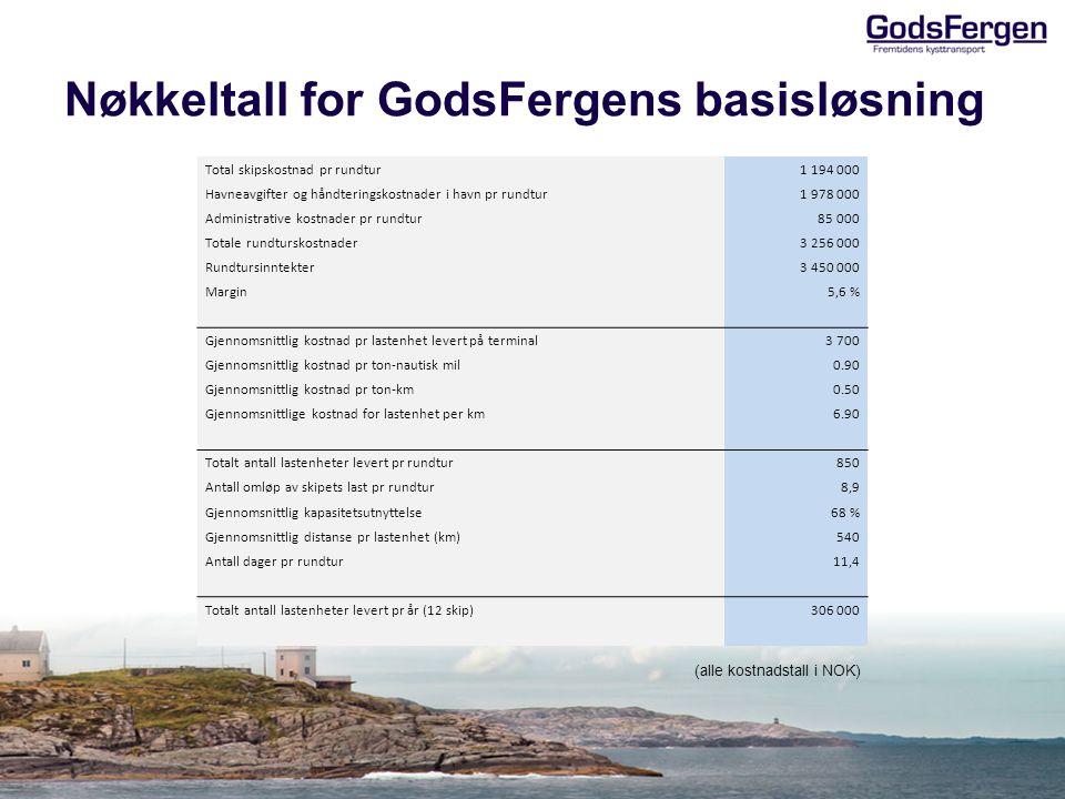 Nøkkeltall for GodsFergens basisløsning