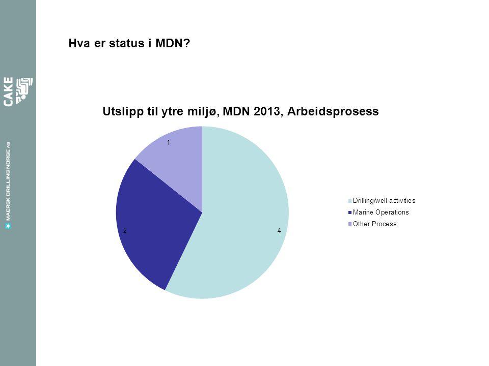 Hva er status i MDN