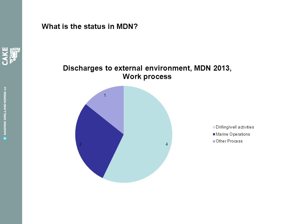 What is the status in MDN