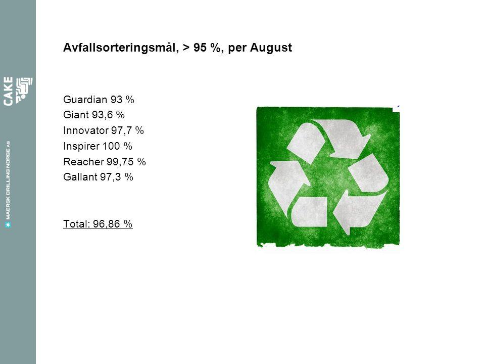 Avfallsorteringsmål, > 95 %, per August
