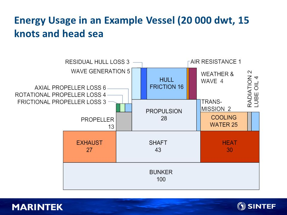 Energy Usage in an Example Vessel (20 000 dwt, 15 knots and head sea