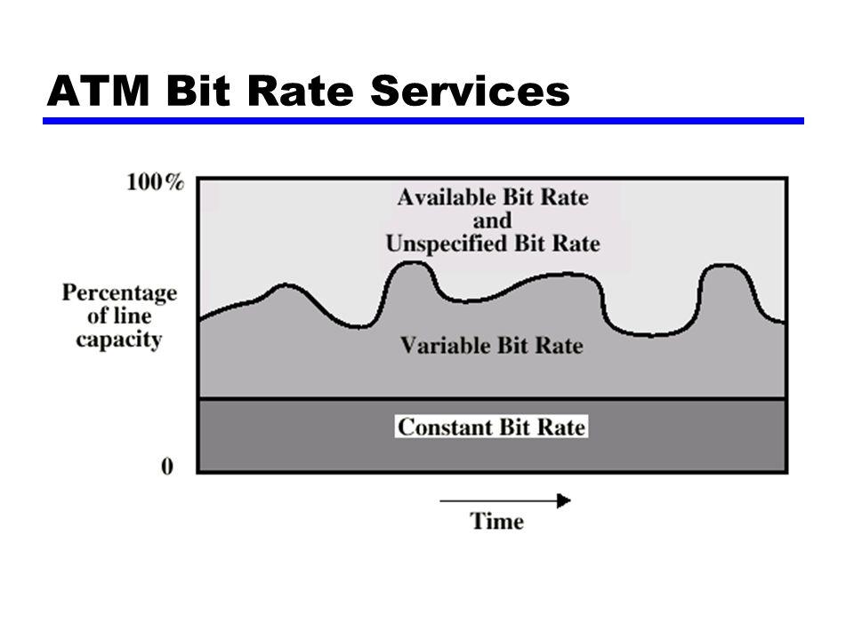 ATM Bit Rate Services