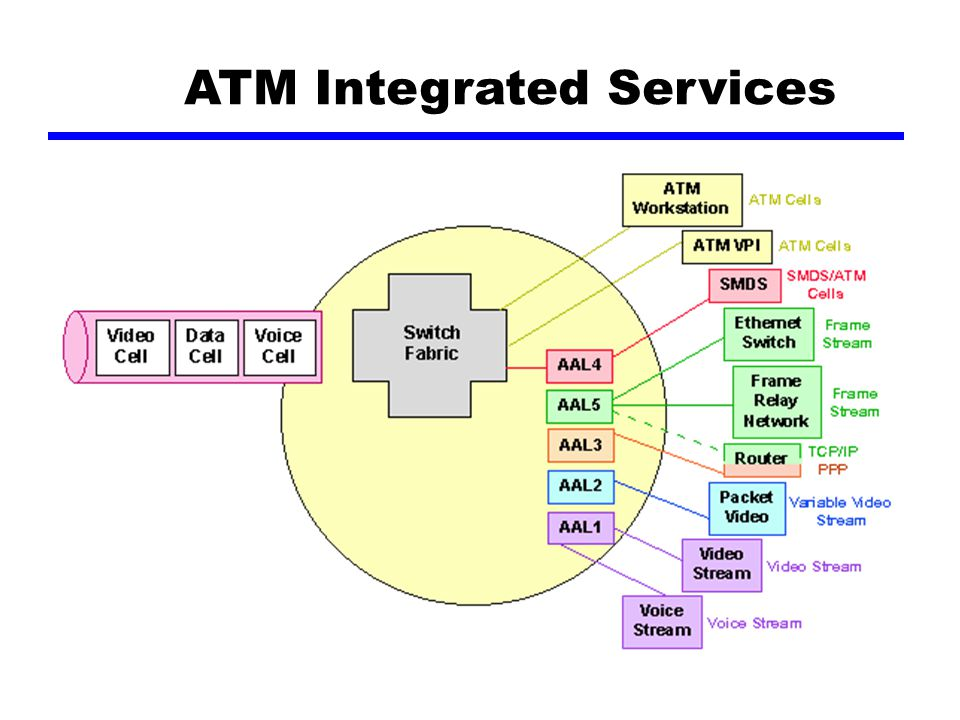 ATM Integrated Services