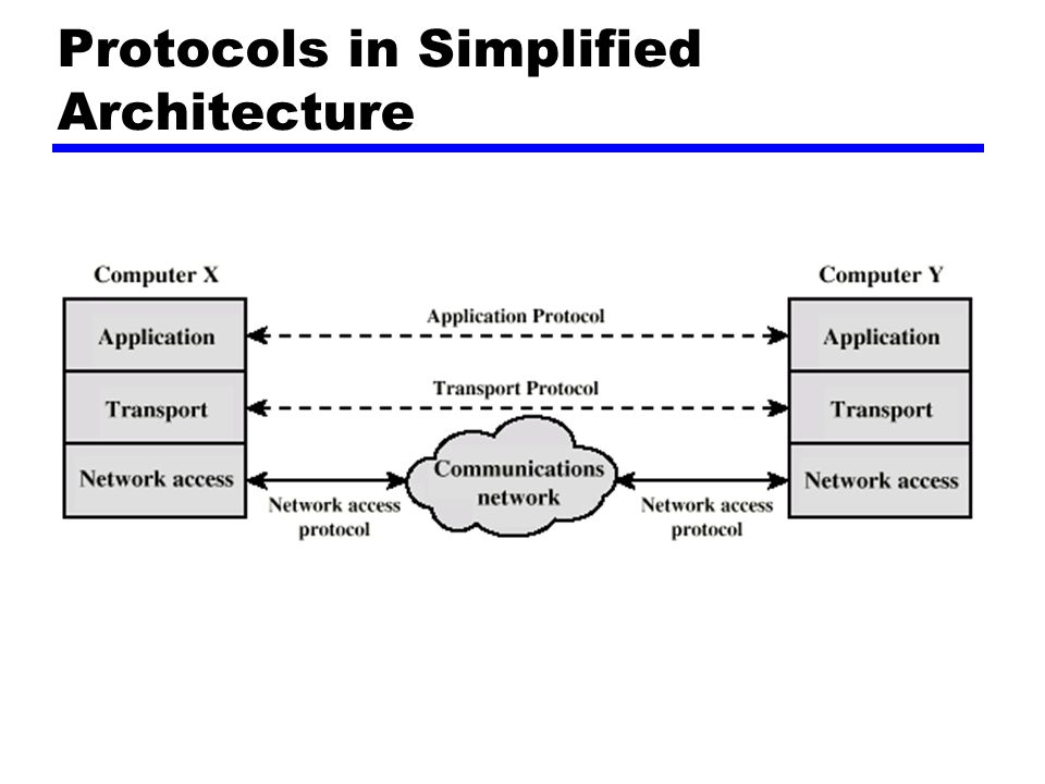 Protocols in Simplified Architecture