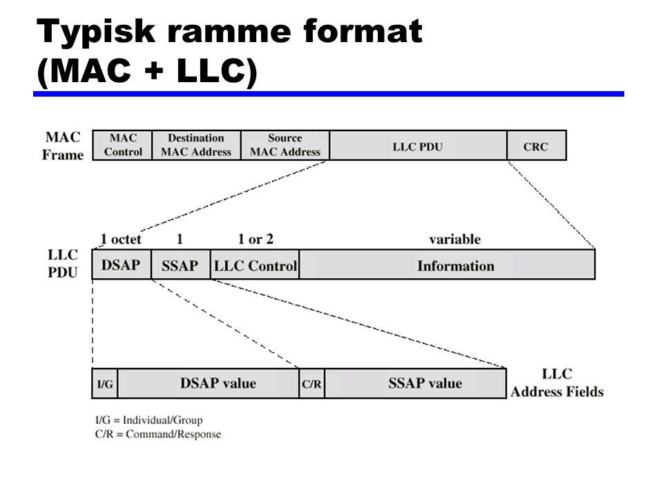 Typisk ramme format (MAC + LLC)