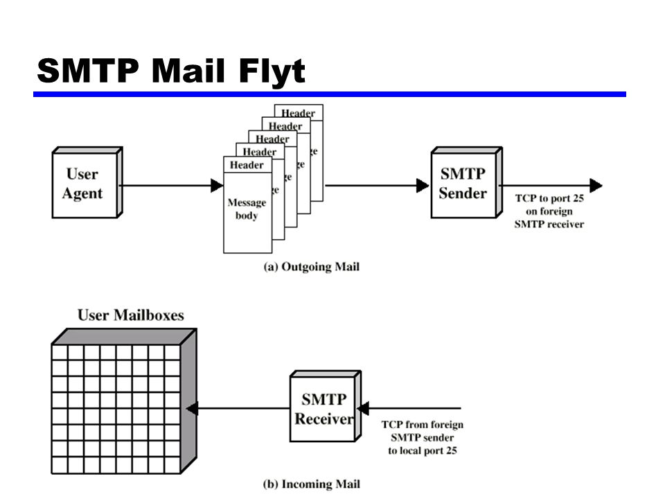 SMTP Mail Flyt