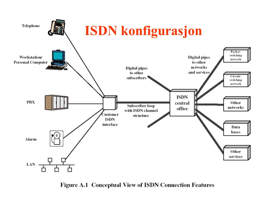 ISDN konfigurasjon