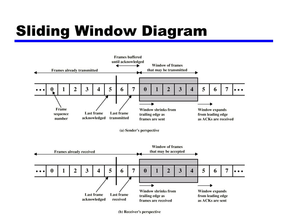 Sliding Window Diagram