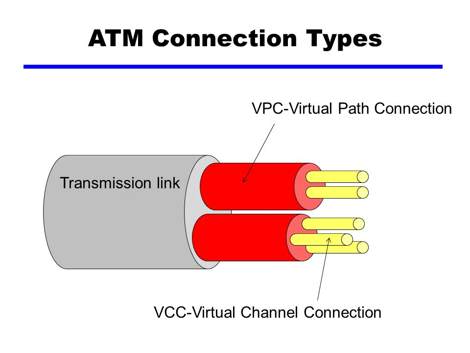 ATM Connection Types VPC-Virtual Path Connection Transmission link