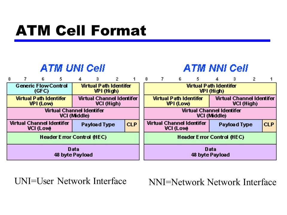 ATM Cell Format UNI=User Network Interface