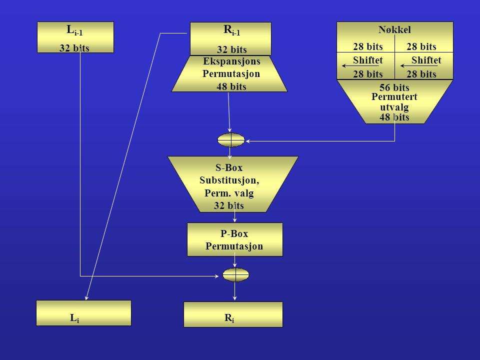 Li-1 Ri-1 32 bits 32 bits Ekspansjons Permutasjon 48 bits Nøkkel