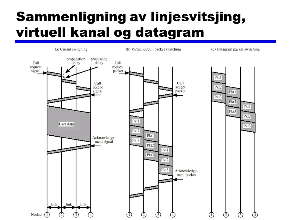 Sammenligning av linjesvitsjing, virtuell kanal og datagram