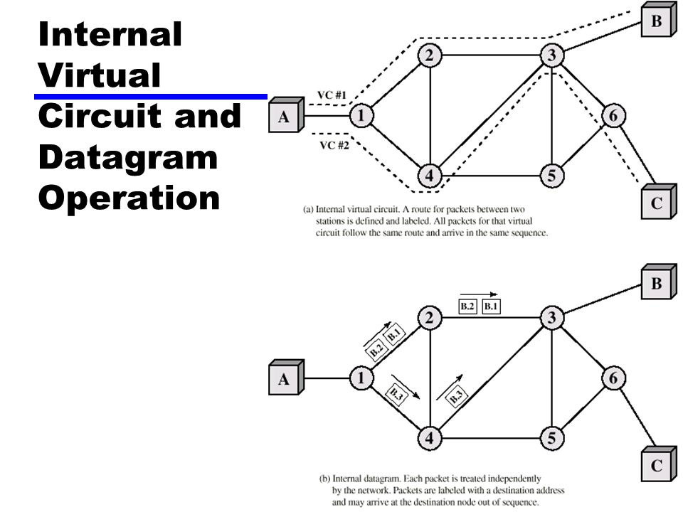 Internal Virtual Circuit and Datagram Operation