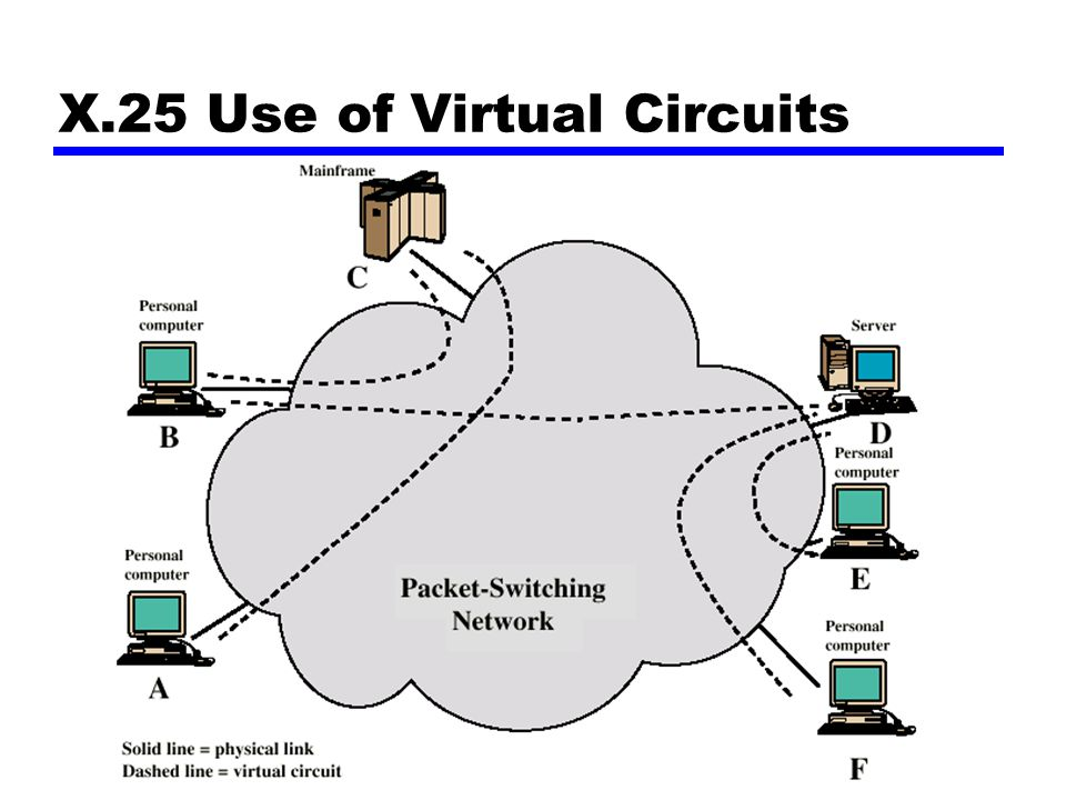 X.25 Use of Virtual Circuits