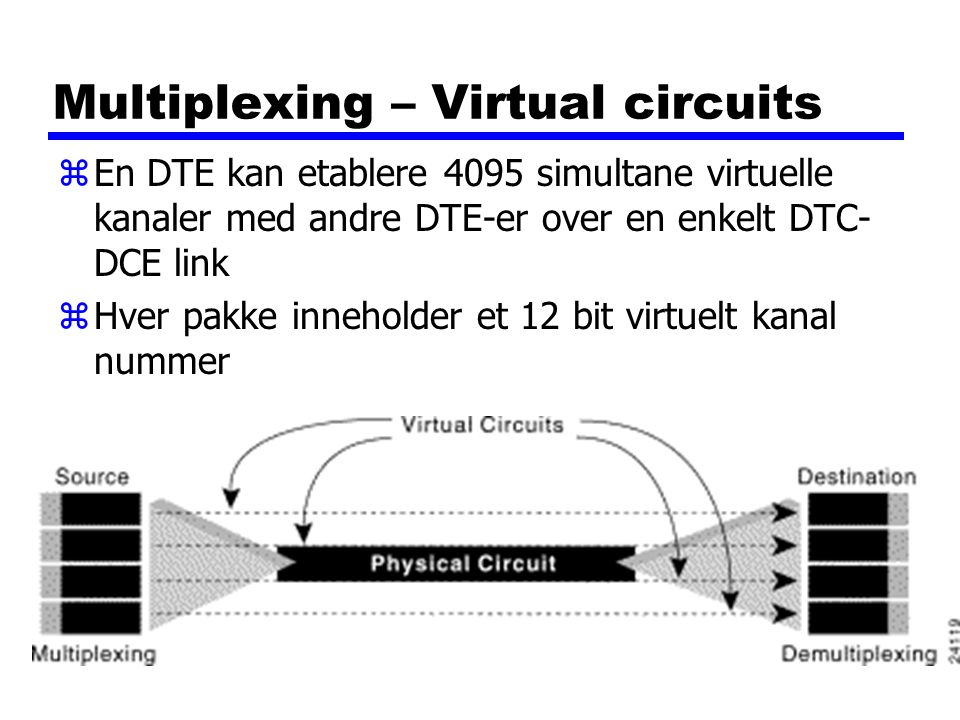 Multiplexing – Virtual circuits