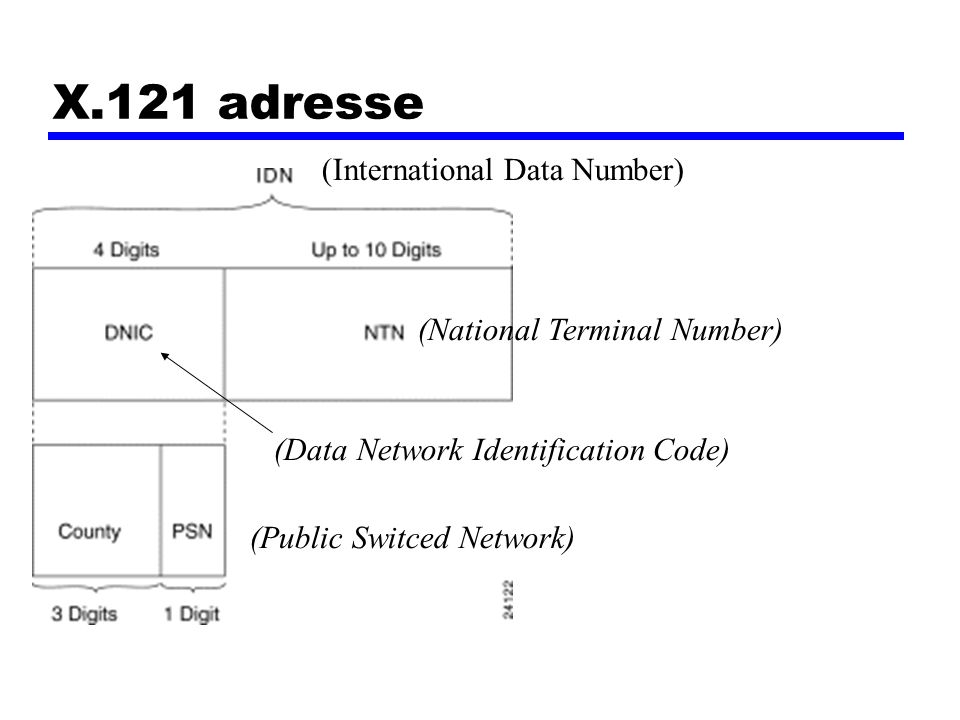 X.121 adresse (International Data Number) (National Terminal Number)