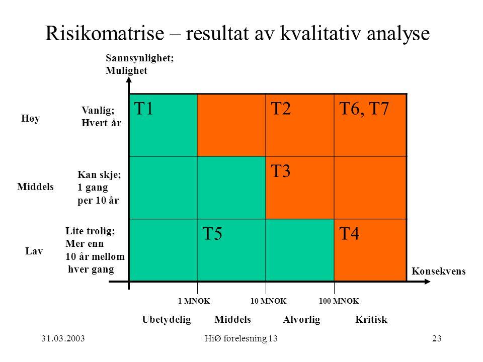 Risikomatrise – resultat av kvalitativ analyse