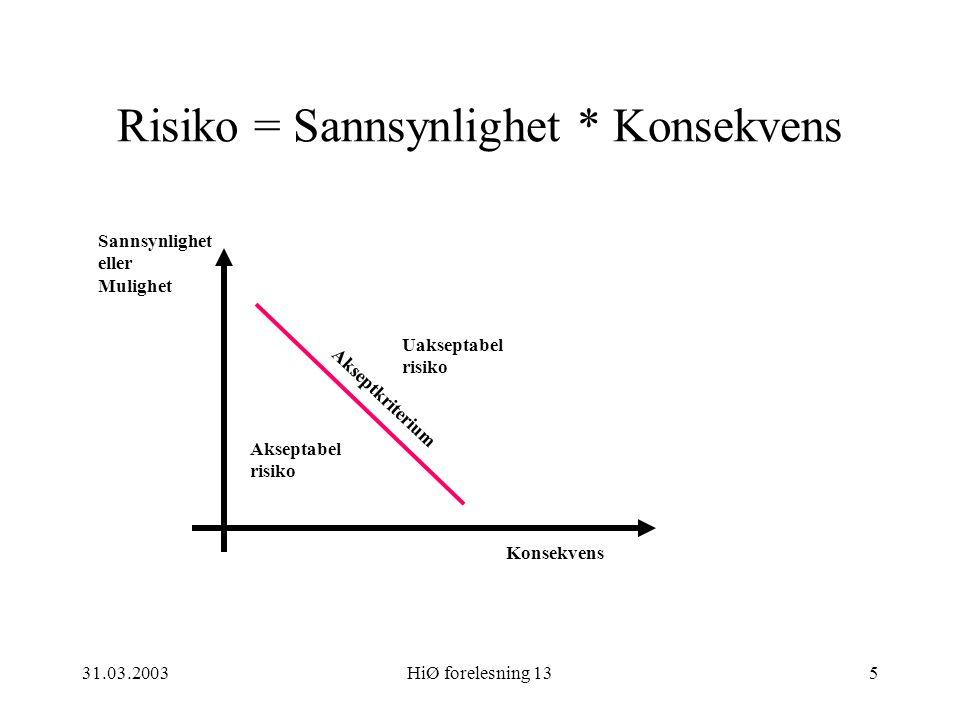 Risiko = Sannsynlighet * Konsekvens