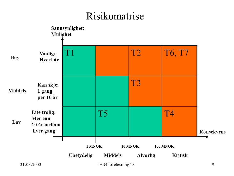 Risikomatrise T1 T2 T6, T7 T3 T5 T4 Sannsynlighet; Mulighet Vanlig;