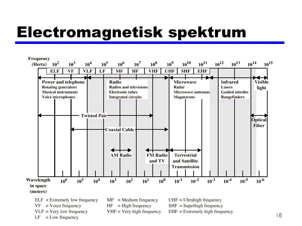 Electromagnetisk spektrum