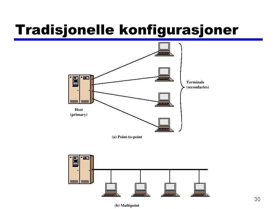 Tradisjonelle konfigurasjoner