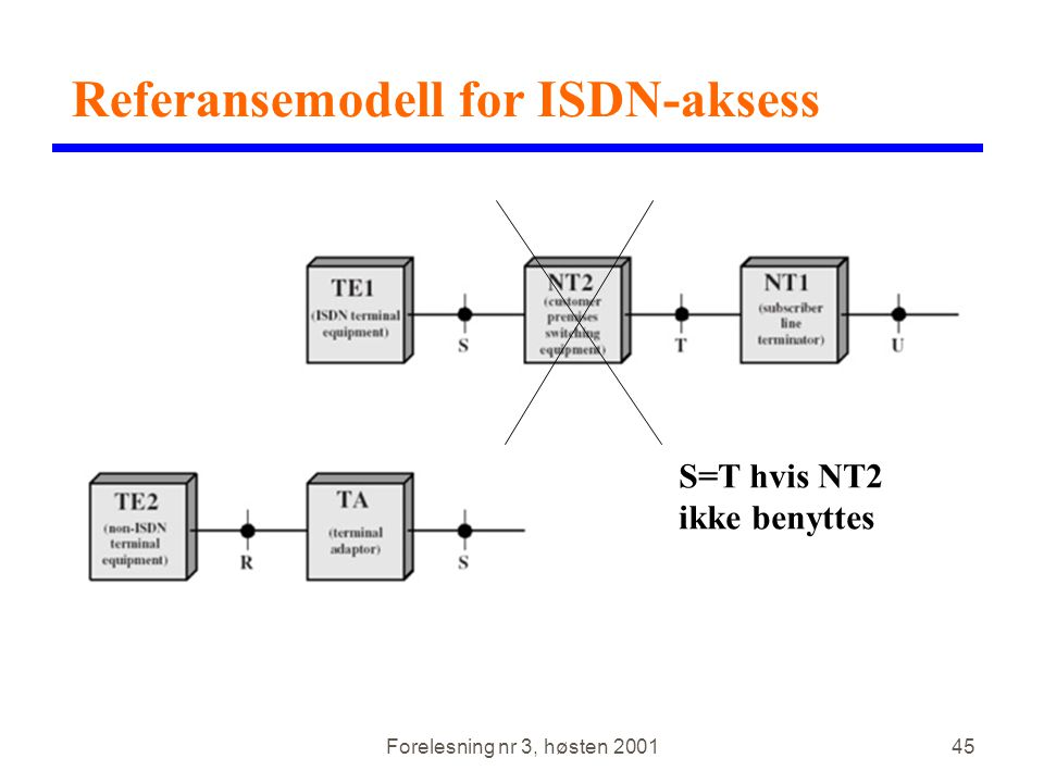 Referansemodell for ISDN-aksess