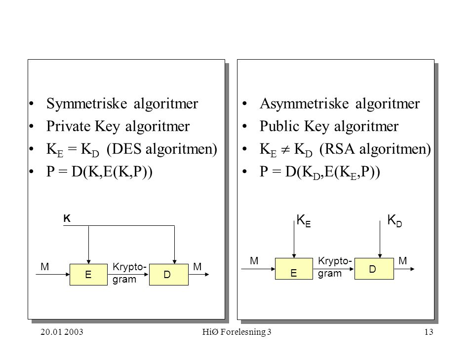 Symmetriske algoritmer Private Key algoritmer KE = KD (DES algoritmen)