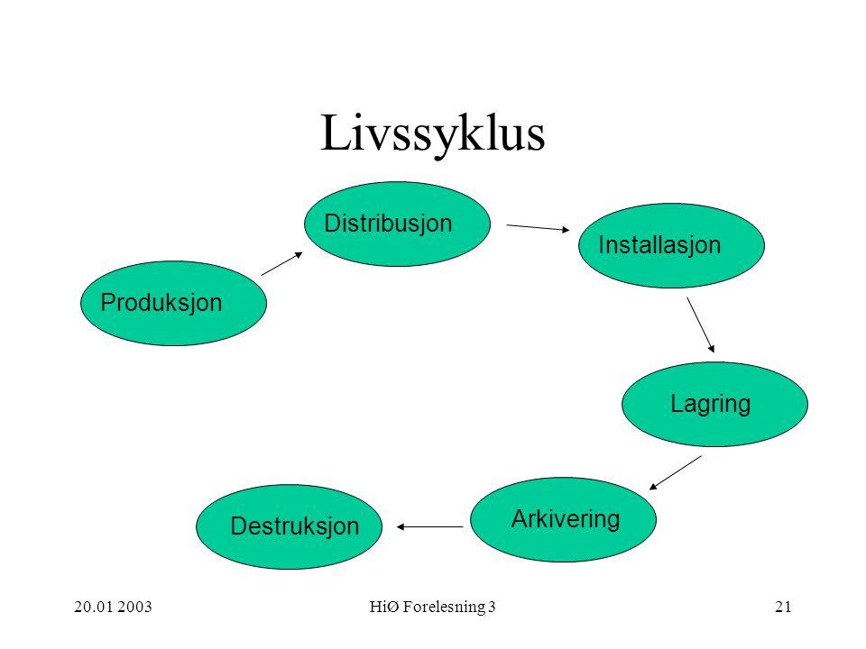 Livssyklus Distribusjon Installasjon Produksjon Lagring Arkivering
