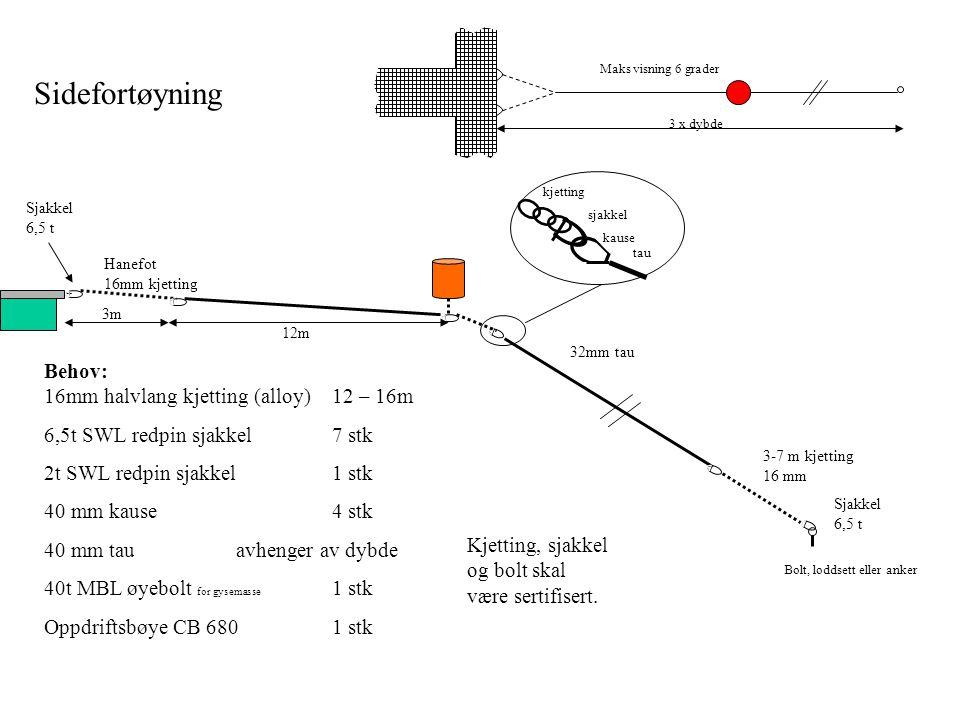 Sidefortøyning Behov: 16mm halvlang kjetting (alloy) 12 – 16m