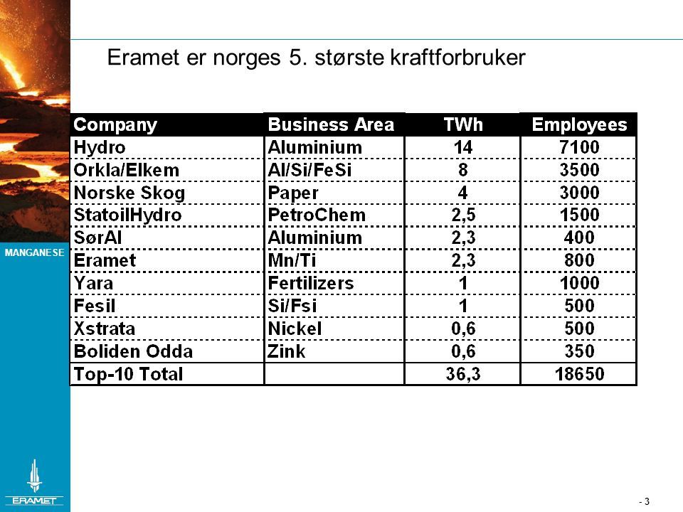 Eramet er norges 5. største kraftforbruker