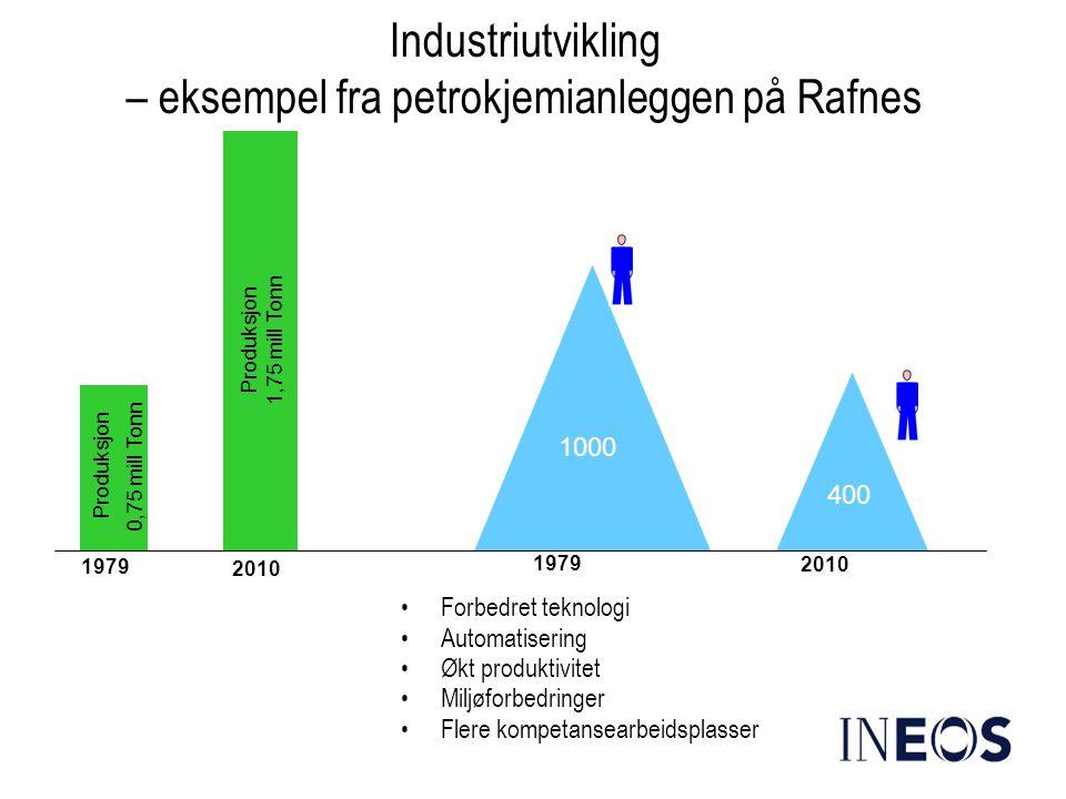 Industriutvikling – eksempel fra petrokjemianleggen på Rafnes
