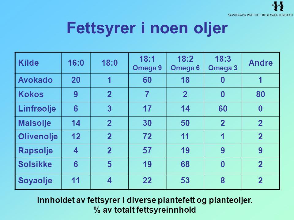 Innholdet av fettsyrer i diverse plantefett og planteoljer.