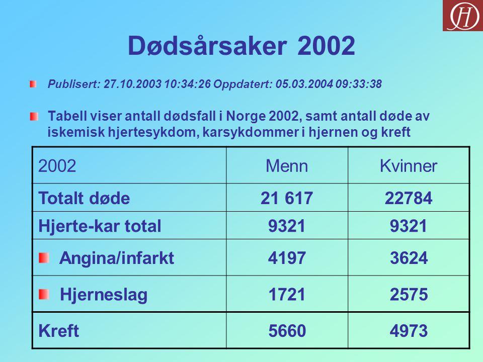 Dødsårsaker 2002 2002 Menn Kvinner Totalt døde 21 617 22784