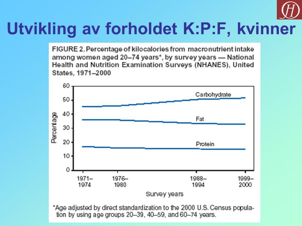 Utvikling av forholdet K:P:F, kvinner