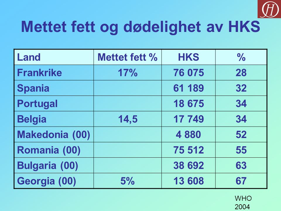 Mettet fett og dødelighet av HKS