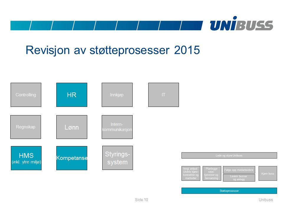 Revisjon av støtteprosesser 2015