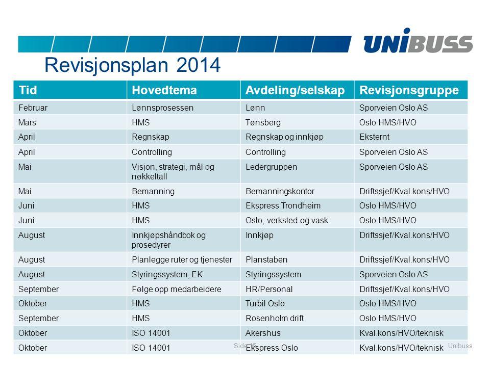 Revisjonsplan 2014 Tid Hovedtema Avdeling/selskap Revisjonsgruppe