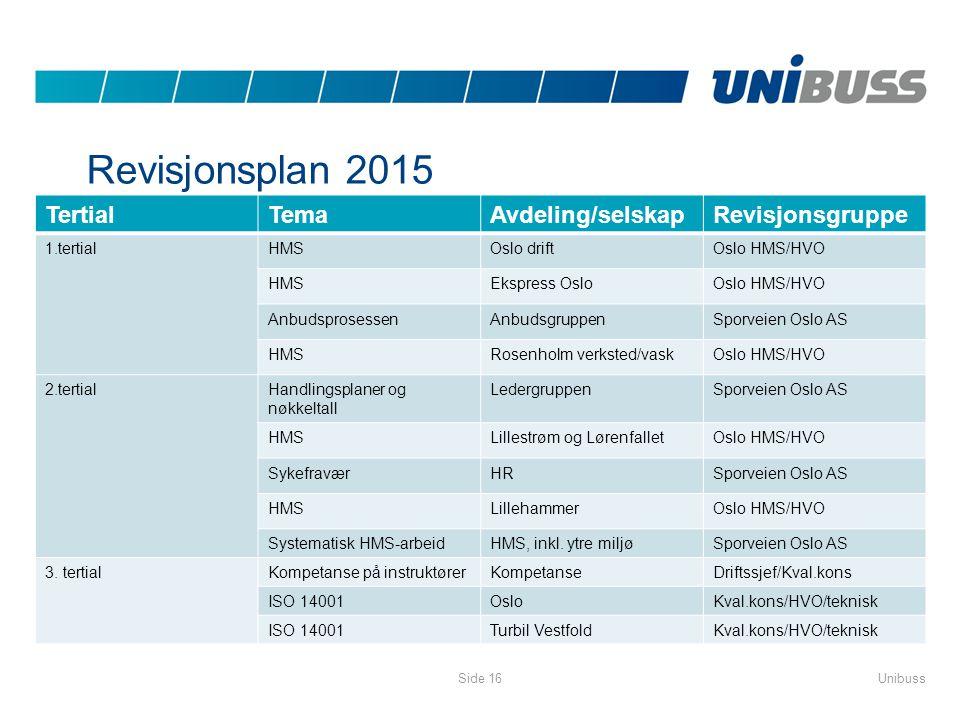 Revisjonsplan 2015 Tertial Tema Avdeling/selskap Revisjonsgruppe