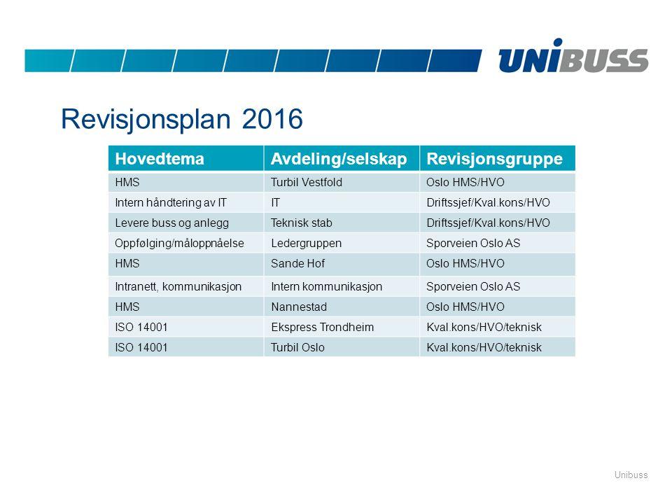 Revisjonsplan 2016 Hovedtema Avdeling/selskap Revisjonsgruppe HMS