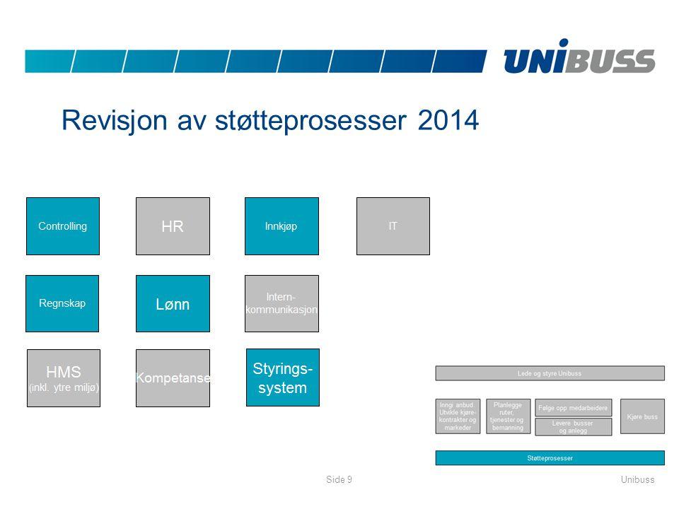 Revisjon av støtteprosesser 2014