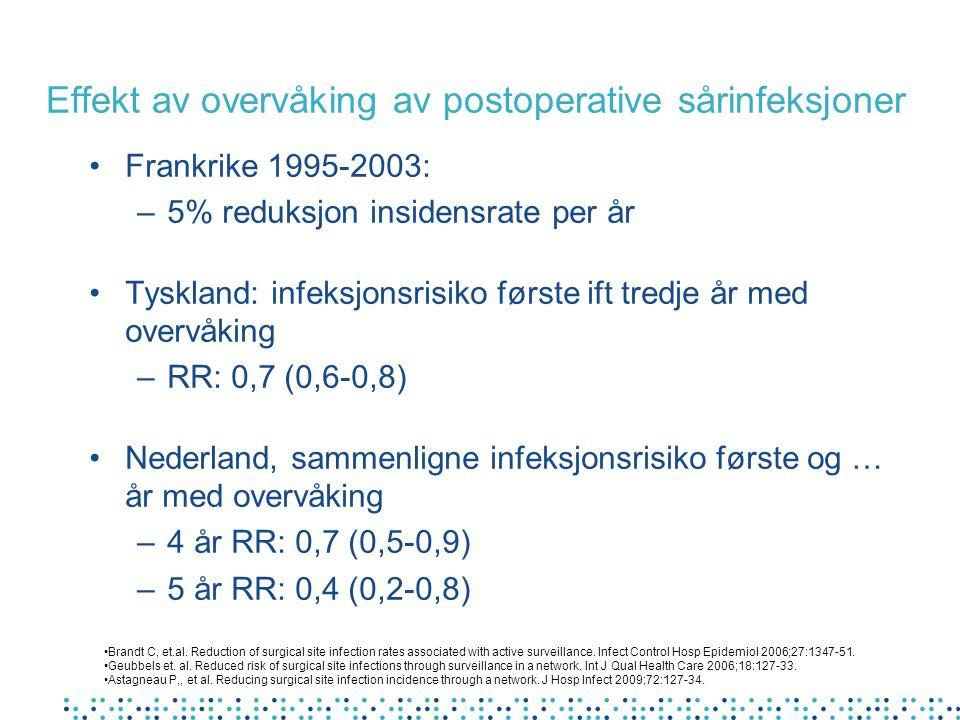 Effekt av overvåking av postoperative sårinfeksjoner